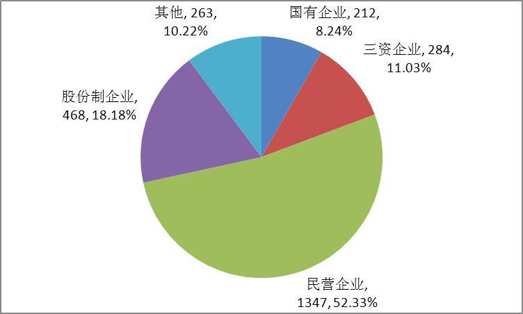 经济性质_跨地区企业经济性质分布-10月底我国增值电信业务经营许可企业达到...